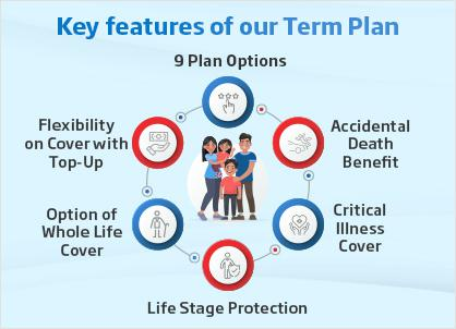 Key features of term plan