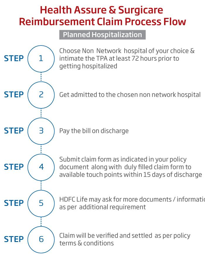 Reimbursement_planned_hospitalization