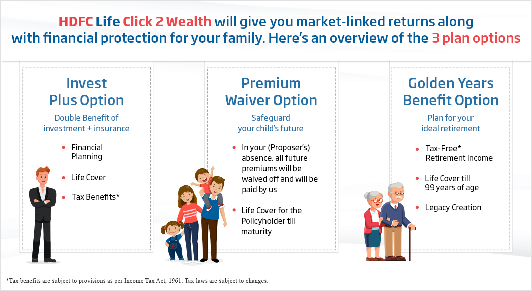 Ulip - Click 2 Wealth 3 Plan Options